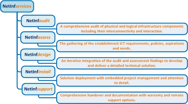 NetInf services overview. NetInf audits, assesses, designs, installs and supports network infrastructure.