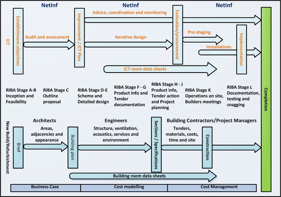NetInf RIBA and building project flowchart. NetInf can assist in tailoring all aspects of building management and network infrastructure to your specifications.